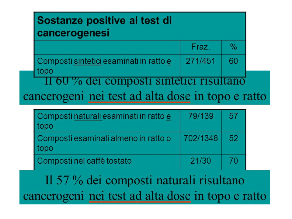 Sostanze positive al test di cancerogenesi