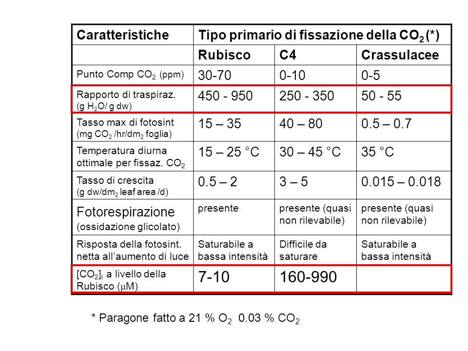 7-10 160-990 Caratteristiche Tipo primario di fissazione della CO2 (*)