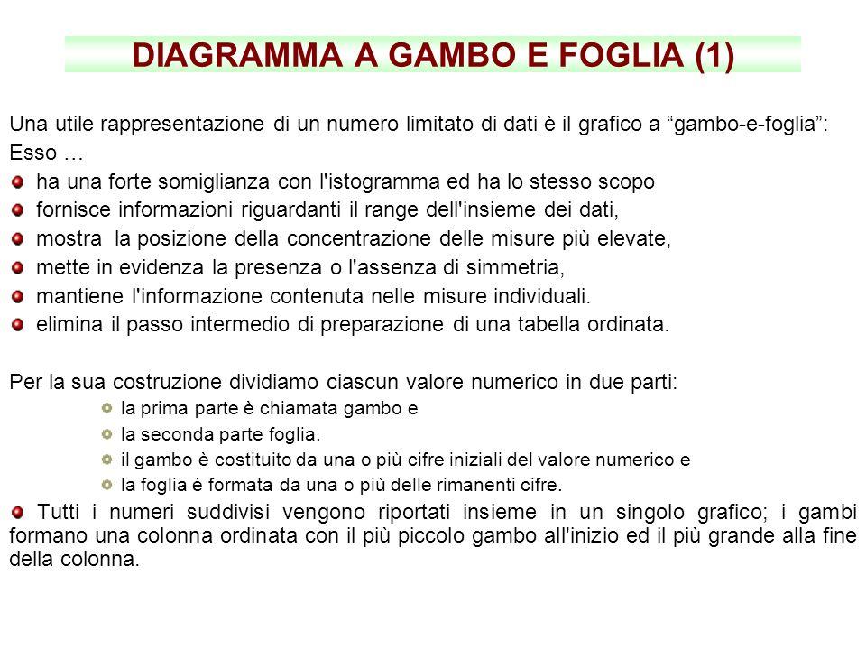 DIAGRAMMA A GAMBO E FOGLIA (1)