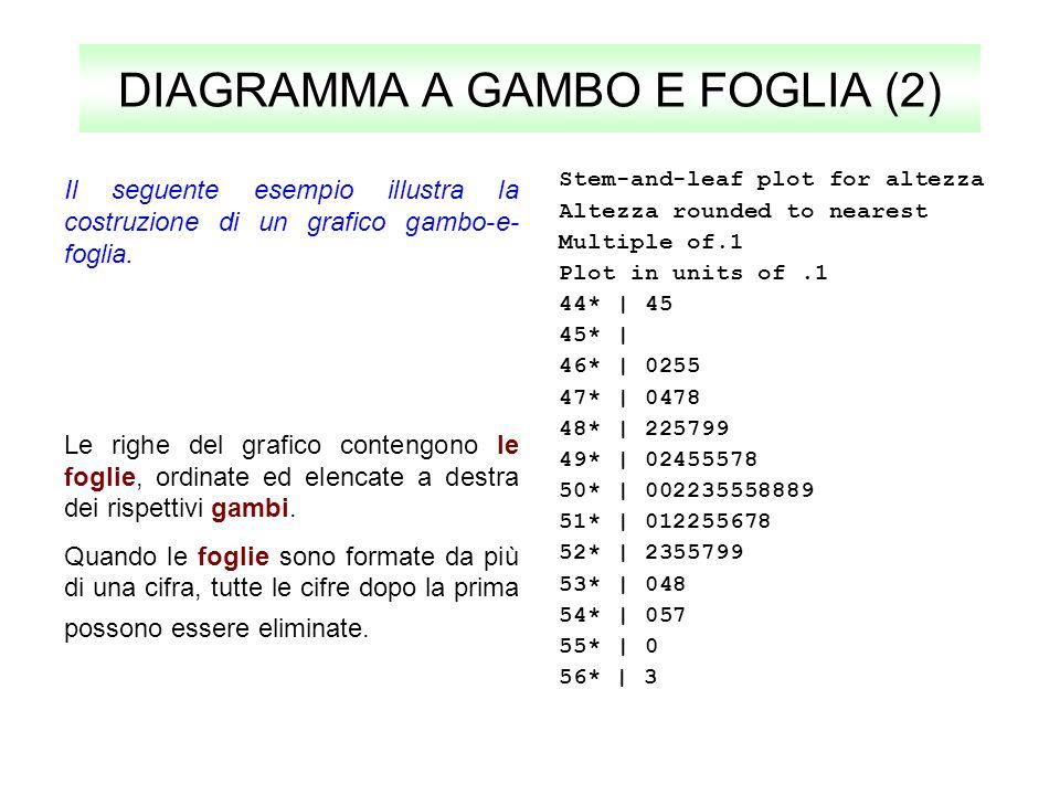 DIAGRAMMA A GAMBO E FOGLIA (2)