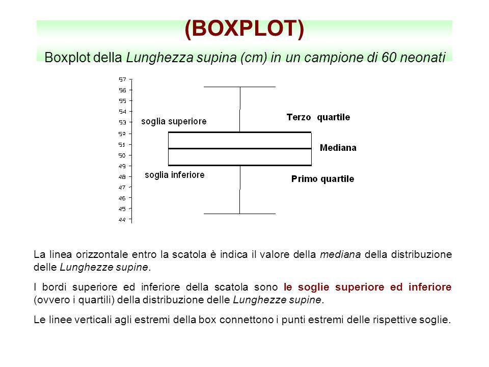 (BOXPLOT) Boxplot della Lunghezza supina (cm) in un campione di 60 neonati