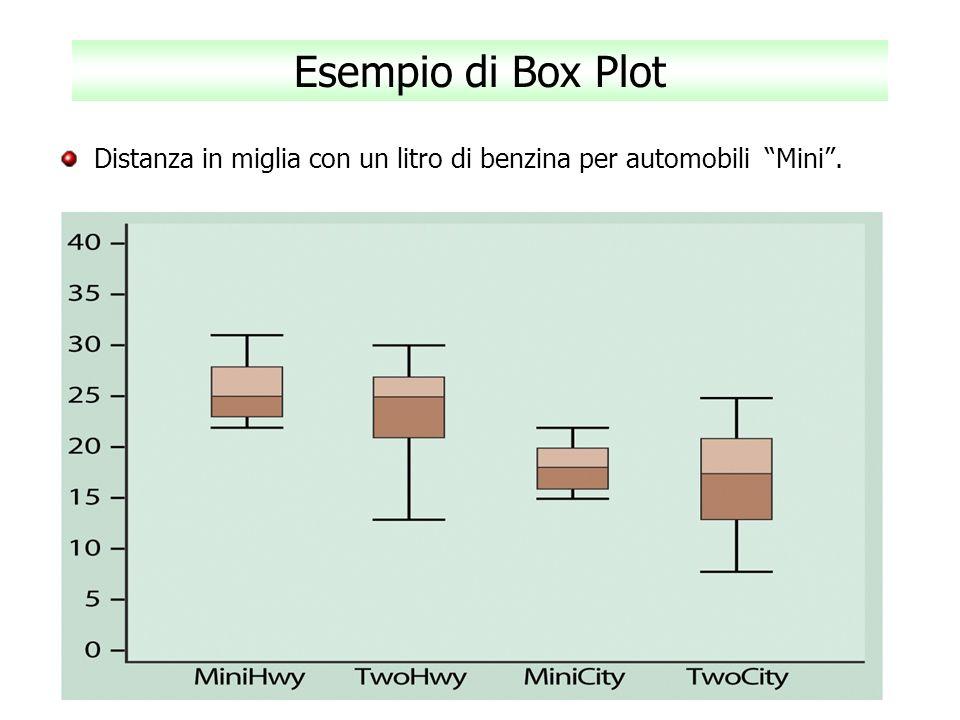 Esempio di Box Plot Distanza in miglia con un litro di benzina per automobili Mini .