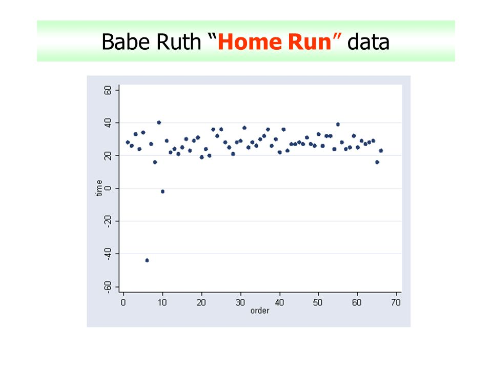 Babe Ruth Home Run data