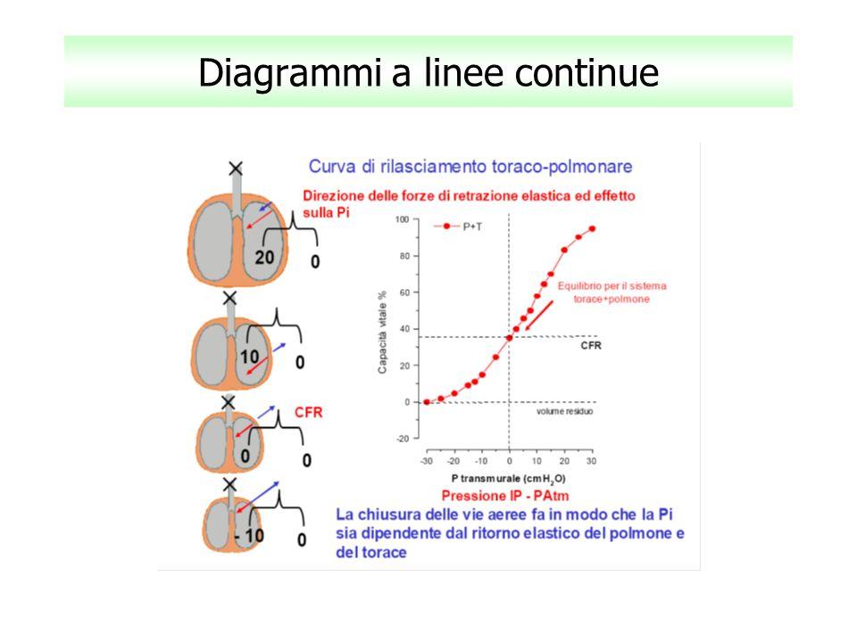 Diagrammi a linee continue