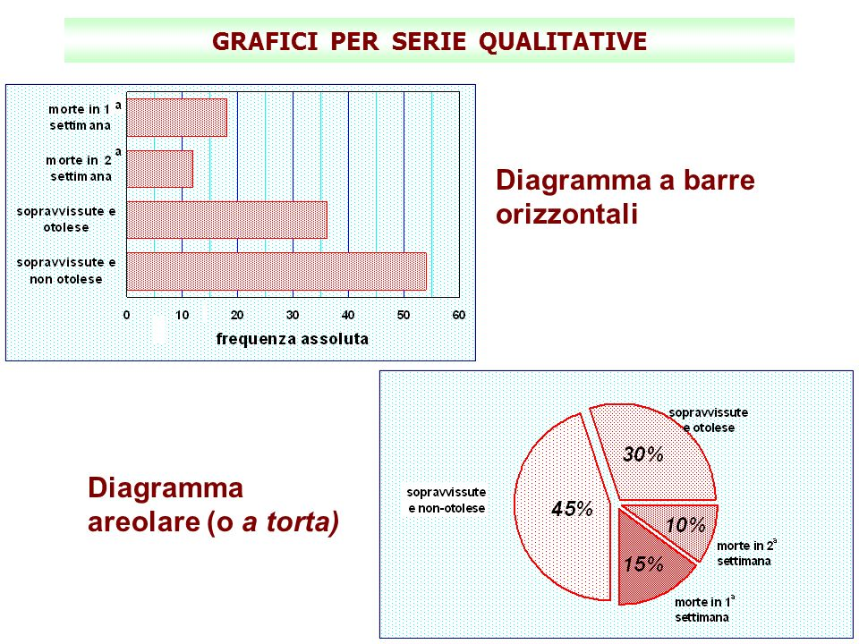 GRAFICI PER SERIE QUALITATIVE