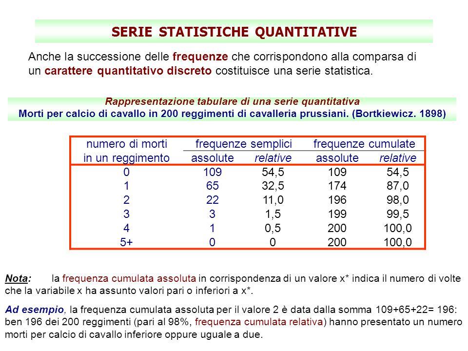 SERIE STATISTICHE QUANTITATIVE