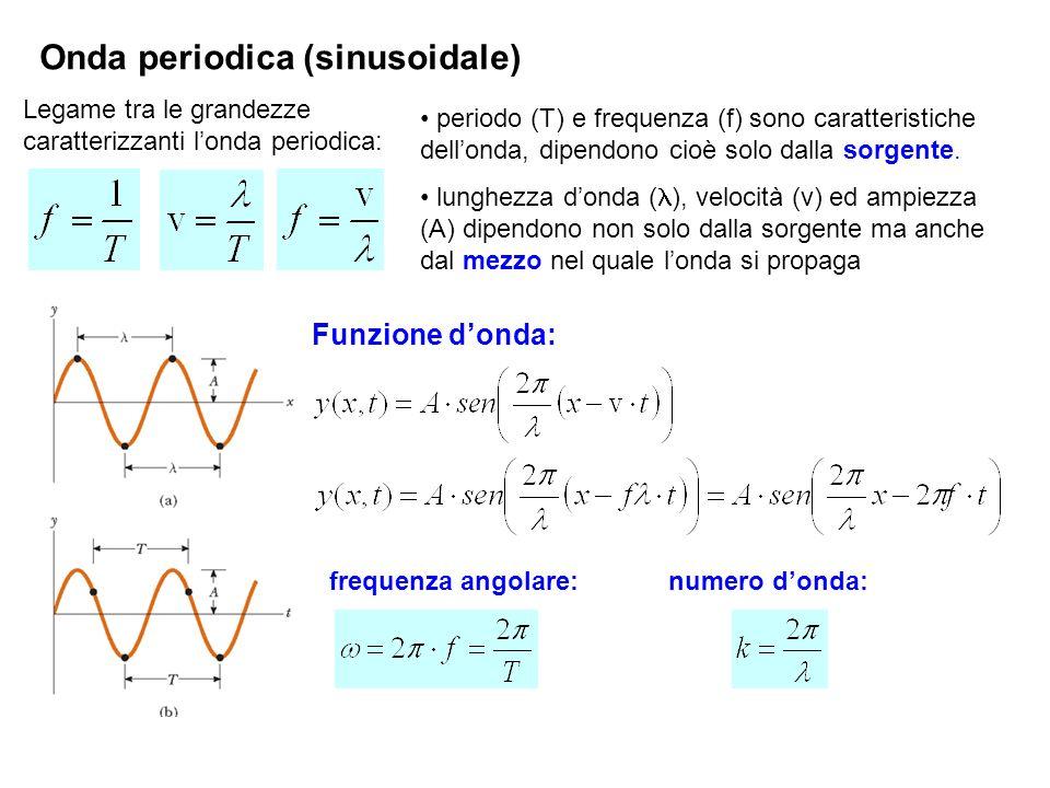 Onda periodica (sinusoidale)