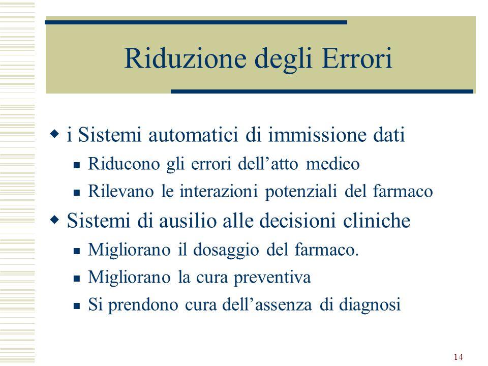 Riduzione degli Errori