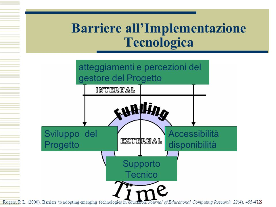 Barriere all'Implementazione Tecnologica