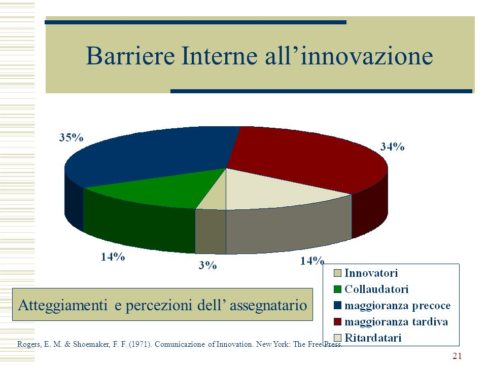 Barriere Interne all'innovazione