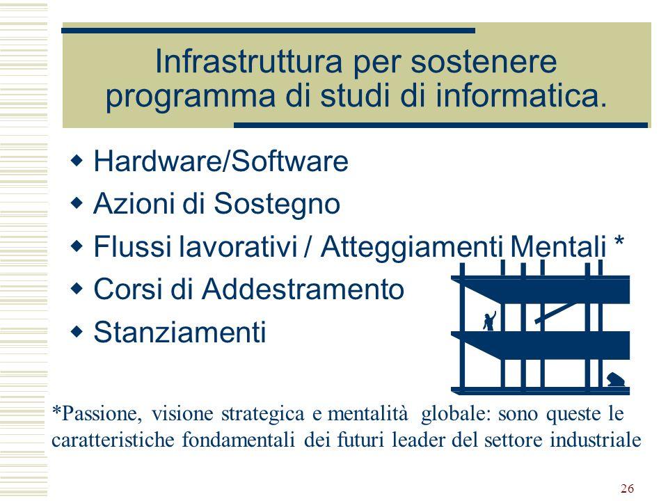 Infrastruttura per sostenere programma di studi di informatica.