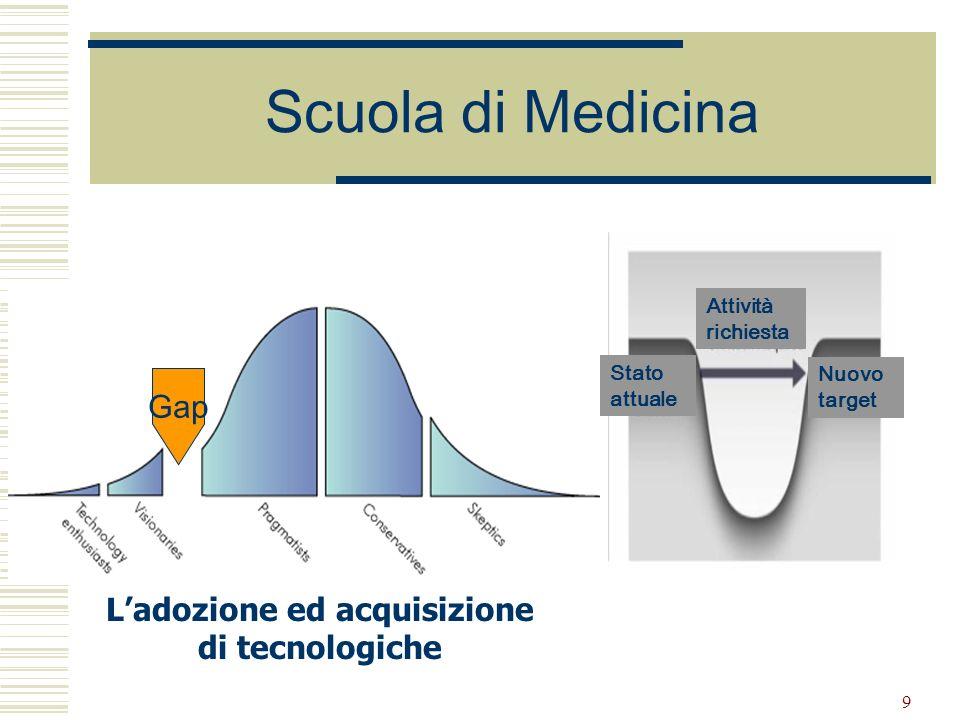 L'adozione ed acquisizione di tecnologiche