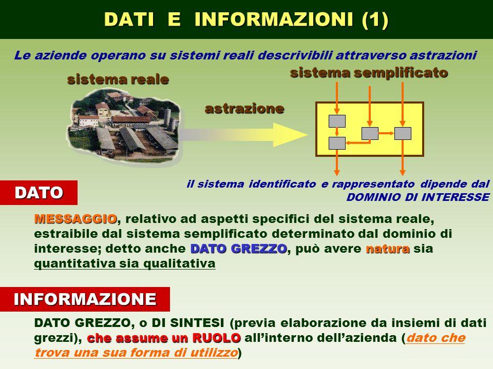 DATI E INFORMAZIONI (1) DATO INFORMAZIONE sistema semplificato