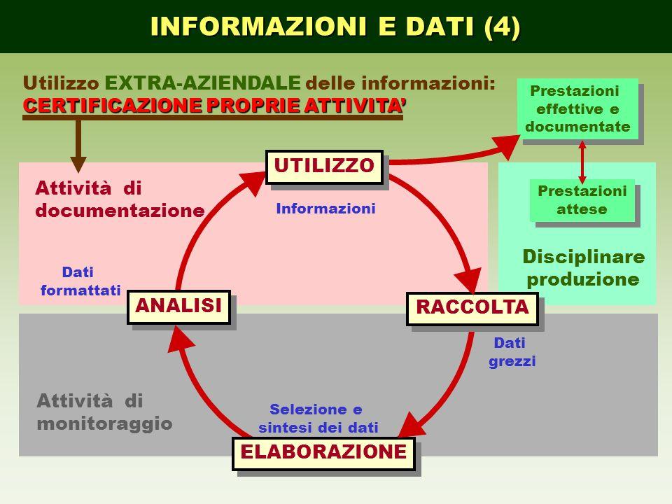INFORMAZIONI E DATI (4) Utilizzo EXTRA-AZIENDALE delle informazioni: