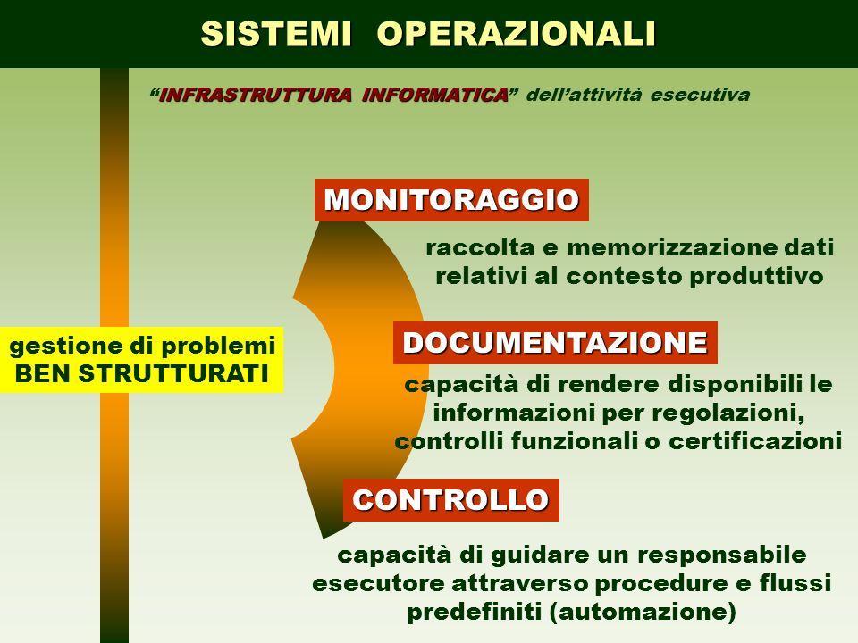 SISTEMI OPERAZIONALI MONITORAGGIO DOCUMENTAZIONE CONTROLLO