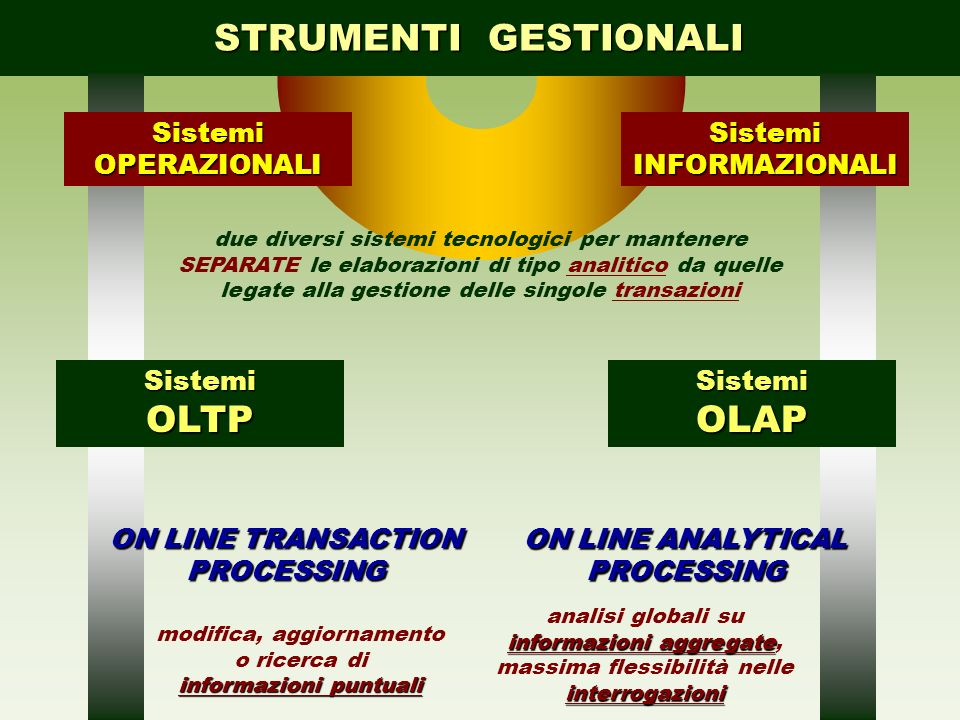 STRUMENTI GESTIONALI OLTP OLAP Sistemi ON LINE TRANSACTION PROCESSING