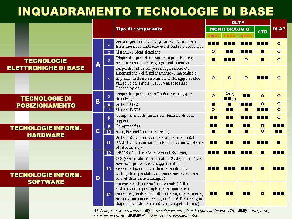 INQUADRAMENTO TECNOLOGIE DI BASE