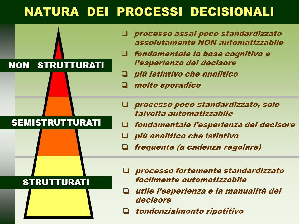 NATURA DEI PROCESSI DECISIONALI