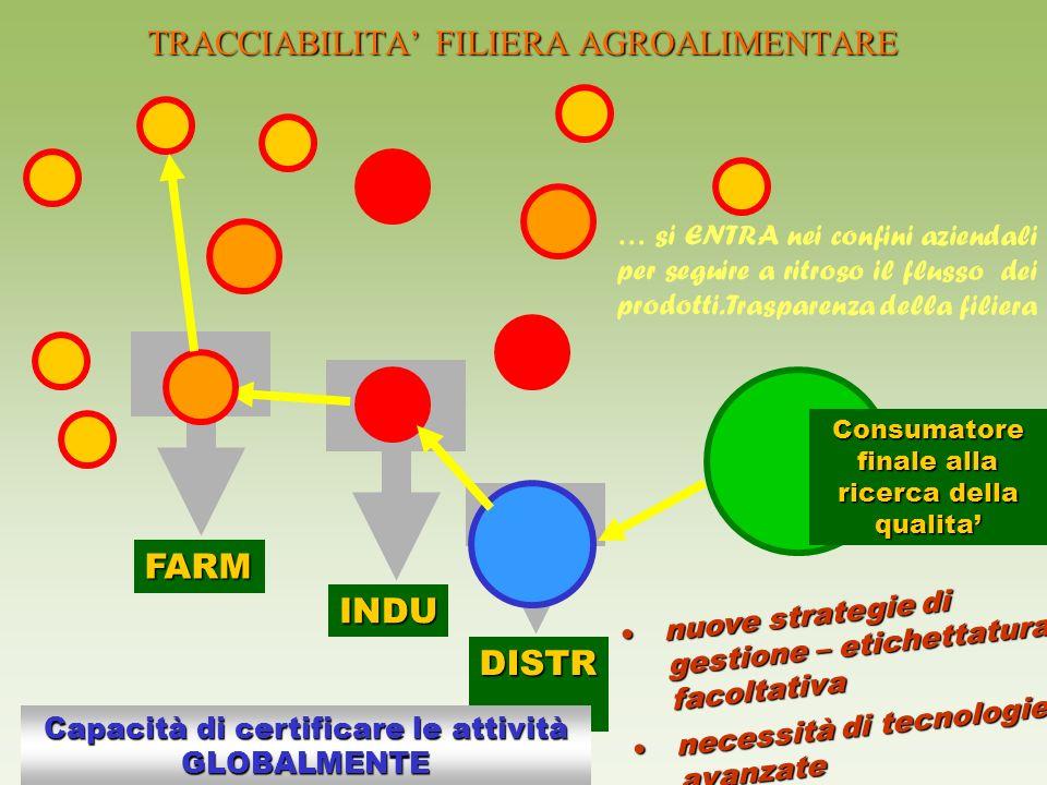 TRACCIABILITA' FILIERA AGROALIMENTARE
