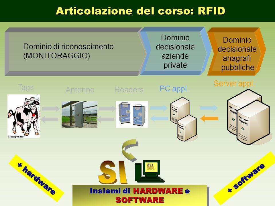 SI Articolazione del corso: RFID SISTEMA RICONOSCIMENTO ELETTRONICO