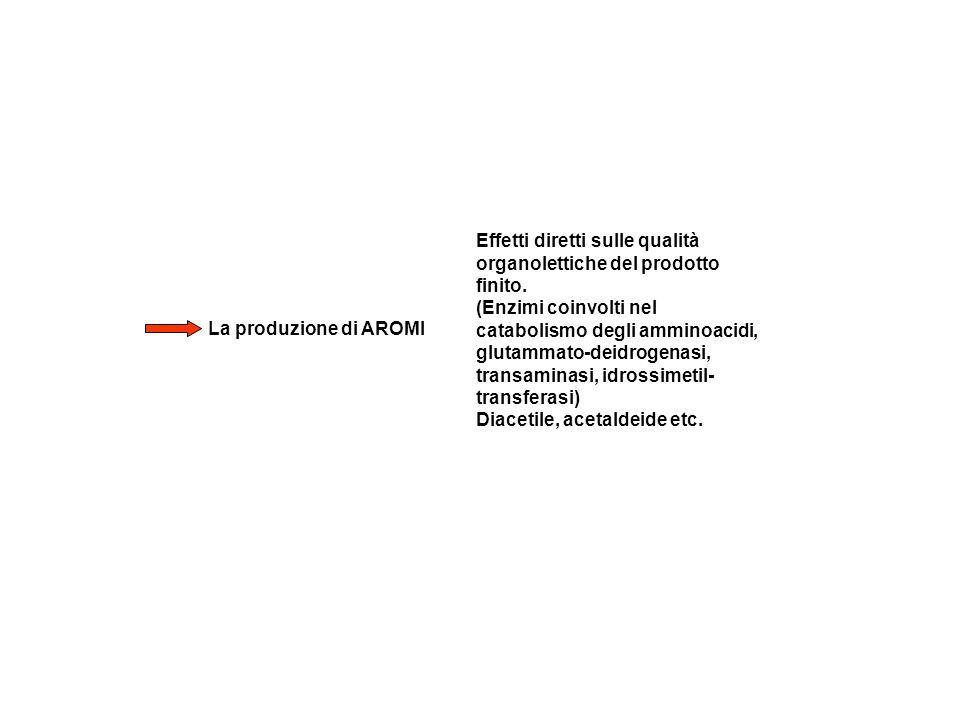 Effetti diretti sulle qualità organolettiche del prodotto finito.