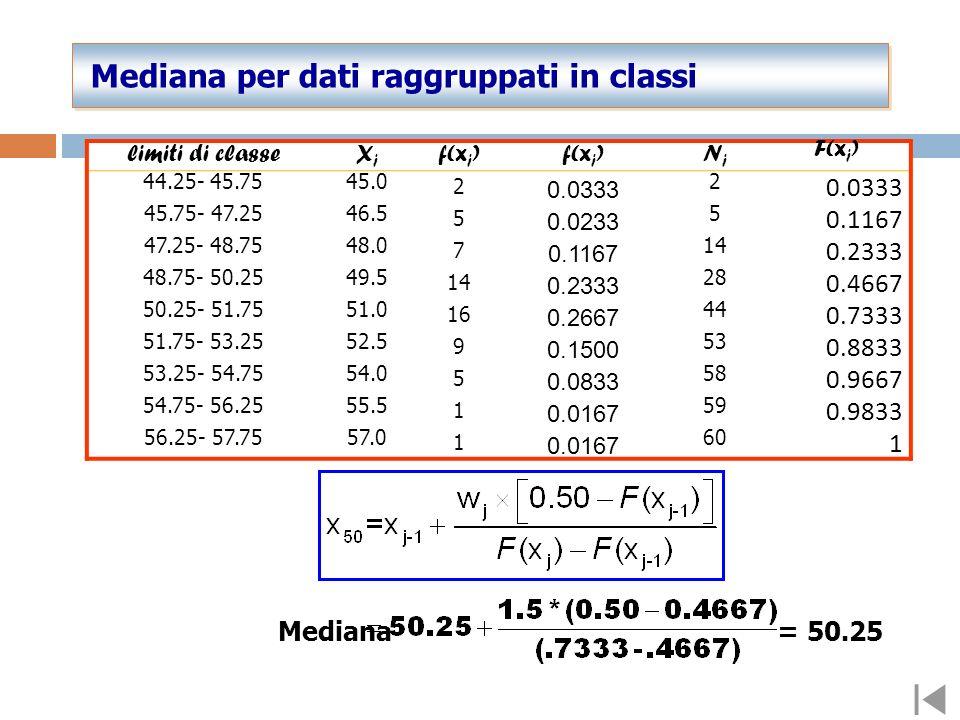 Mediana per dati raggruppati in classi