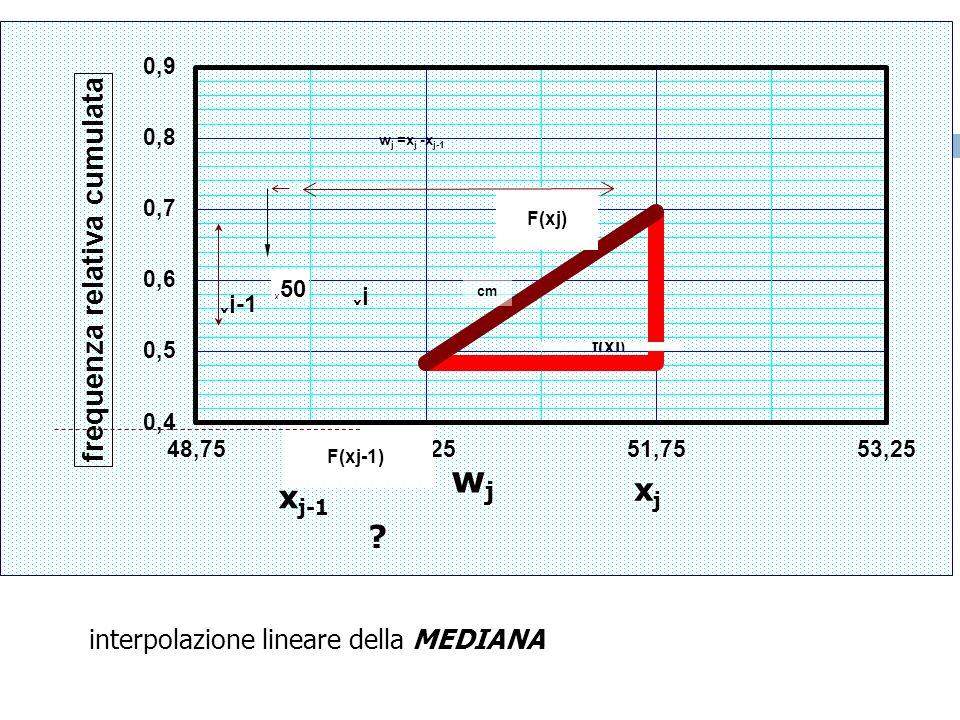 wj xj xj-1 interpolazione lineare della MEDIANA