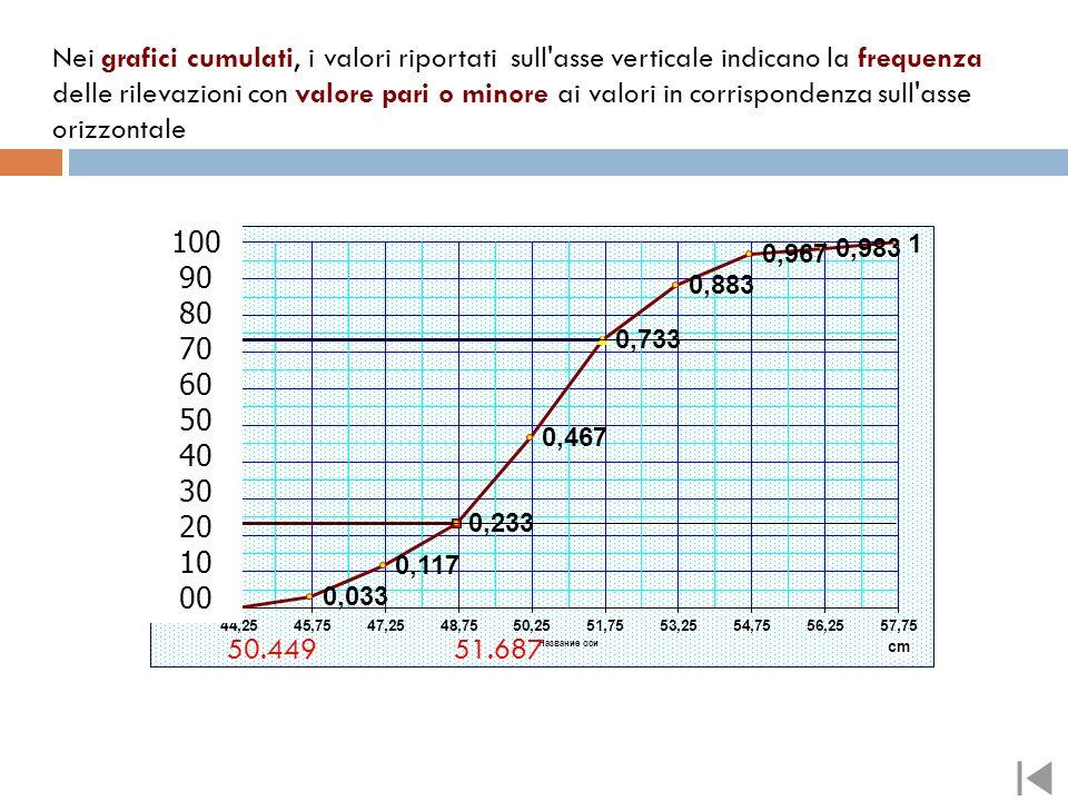 Nei grafici cumulati, i valori riportati sull asse verticale indicano la frequenza delle rilevazioni con valore pari o minore ai valori in corrispondenza sull asse orizzontale