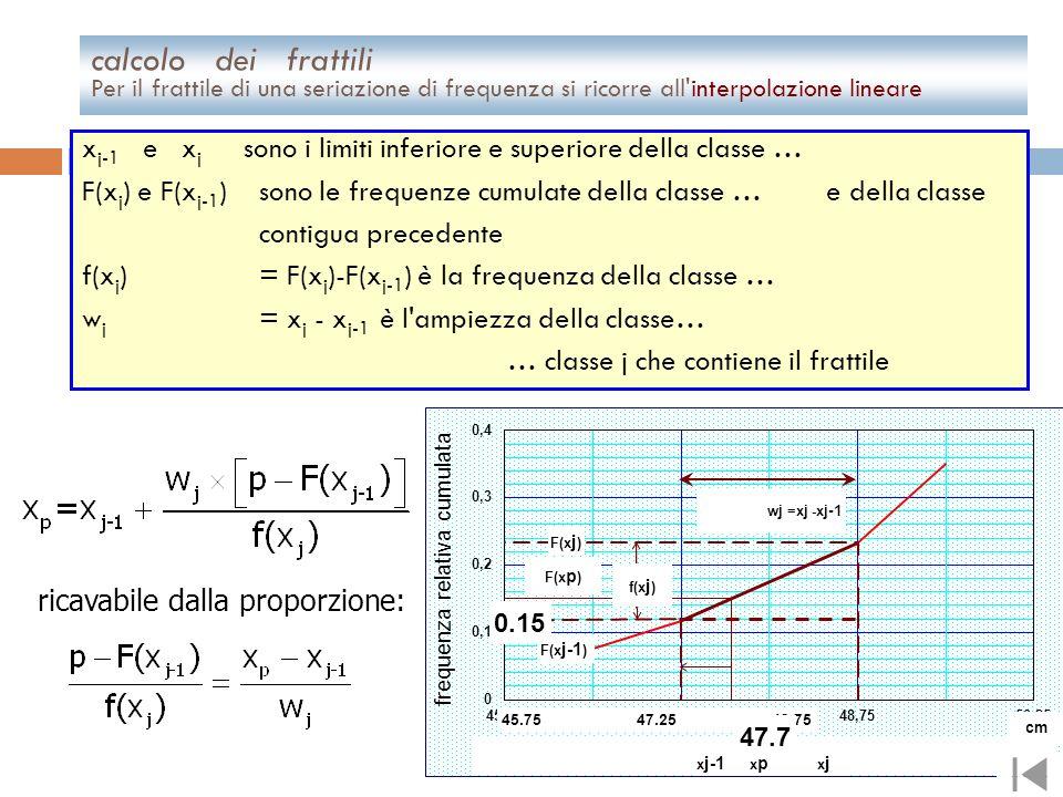 calcolo dei frattili Per il frattile di una seriazione di frequenza si ricorre all interpolazione lineare