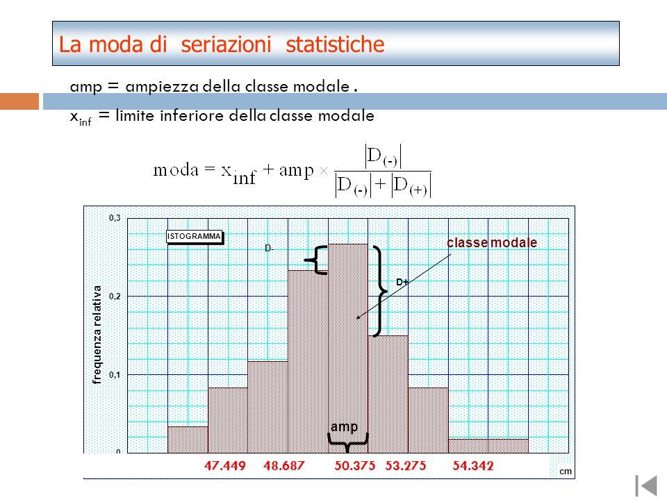 La moda di seriazioni statistiche