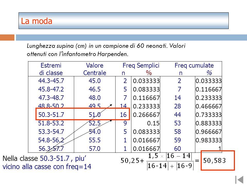 La modaLunghezza supina (cm) in un campione di 60 neonati. Valori ottenuti con l infantometro Harpenden.