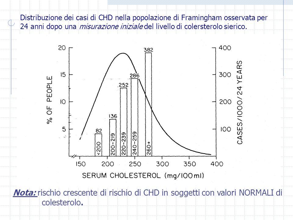 Distribuzione dei casi di CHD nella popolazione di Framingham osservata per 24 anni dopo una misurazione iniziale del livello di colersterolo sierico.