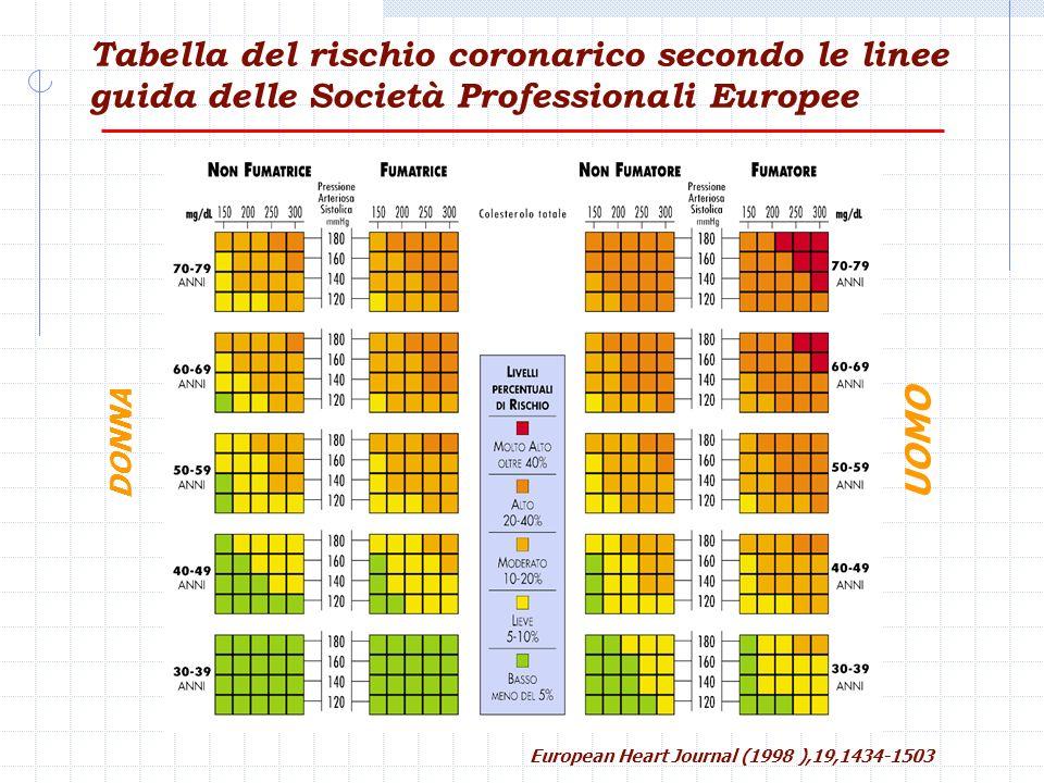Tabella del rischio coronarico secondo le linee guida delle Società Professionali Europee