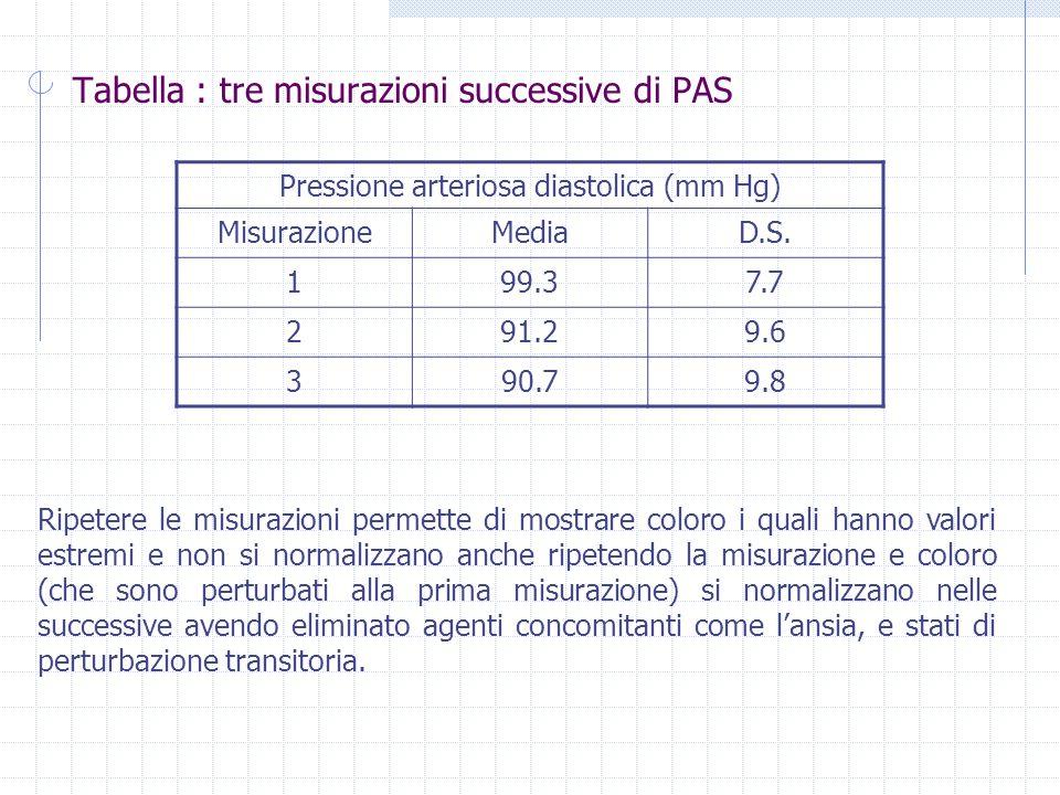 Tabella : tre misurazioni successive di PAS