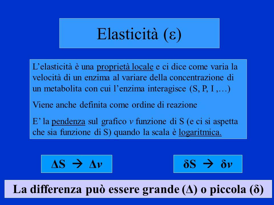 La differenza può essere grande (Δ) o piccola (δ)