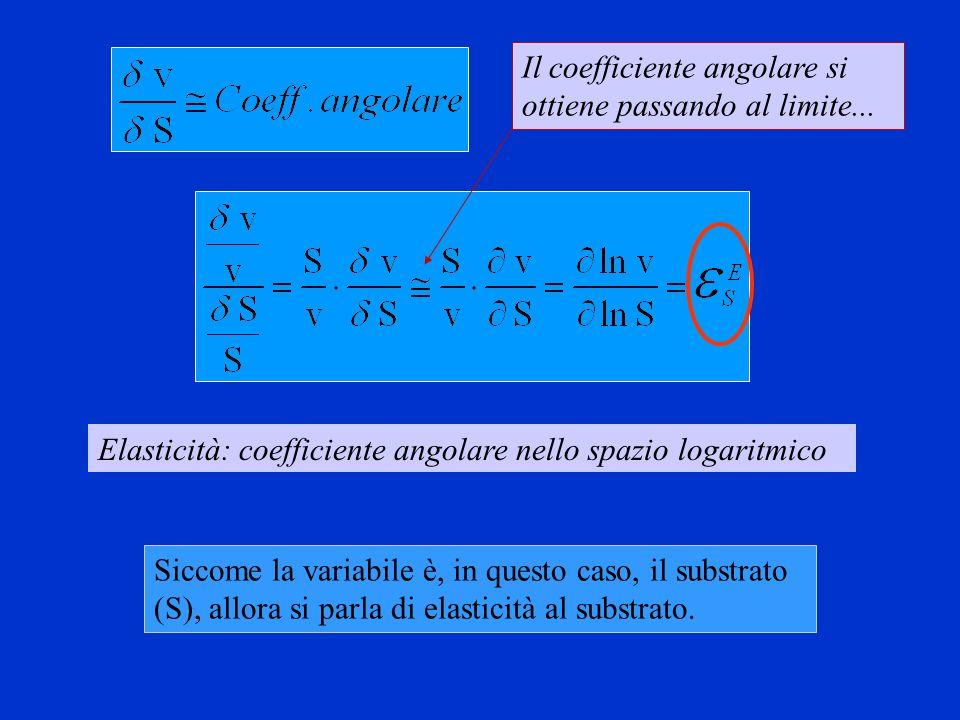 Il coefficiente angolare si ottiene passando al limite...