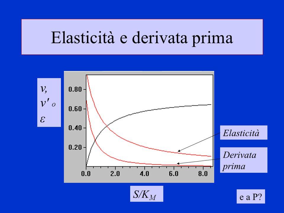 Elasticità e derivata prima