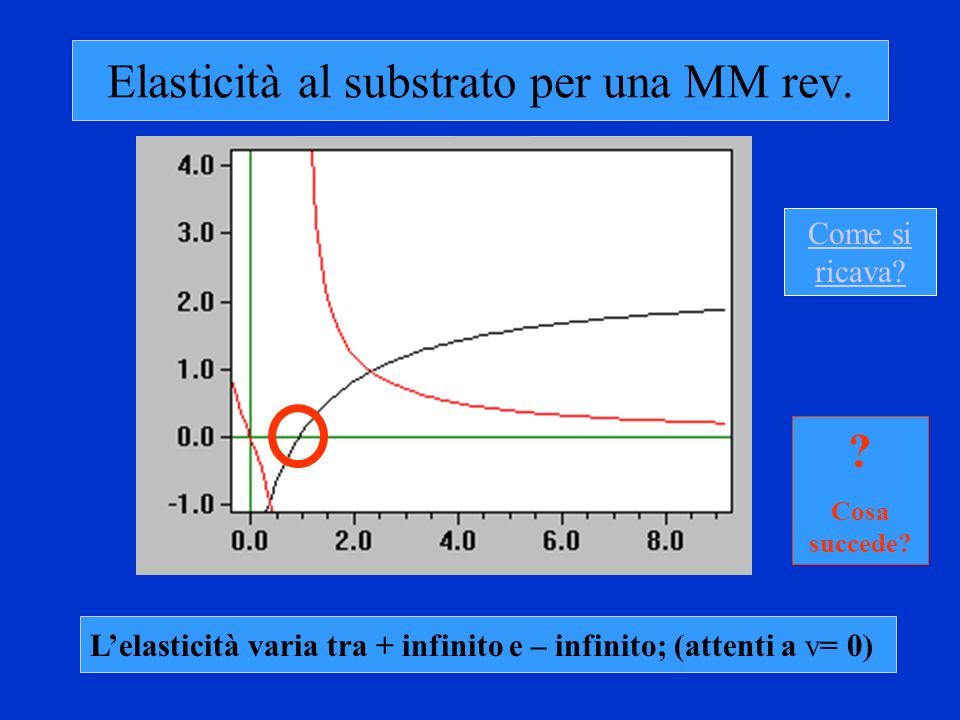 Elasticità al substrato per una MM rev.