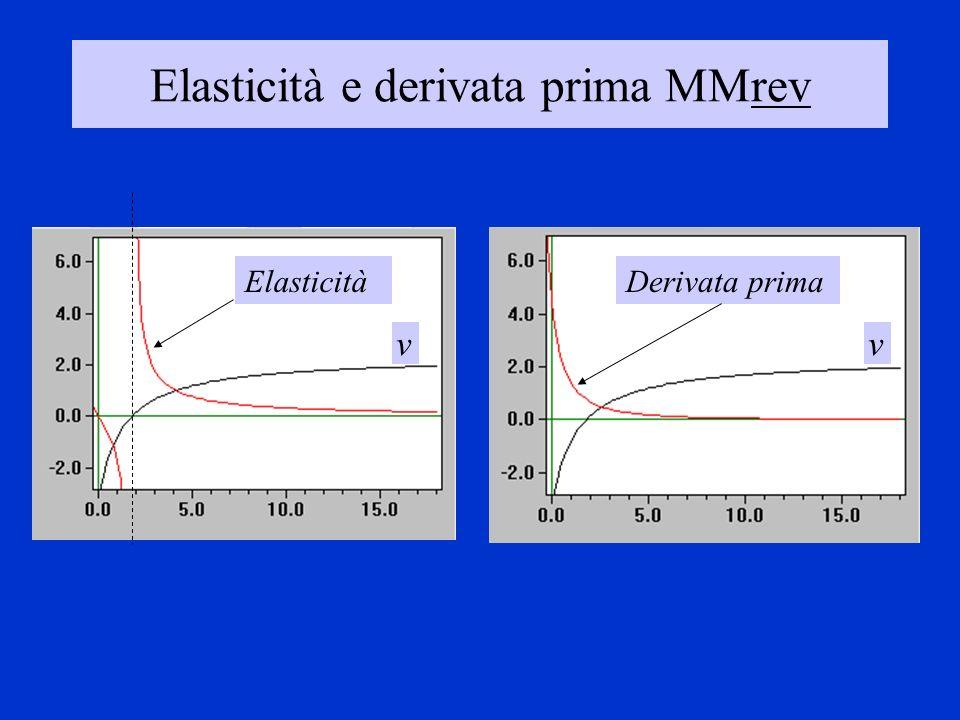Elasticità e derivata prima MMrev