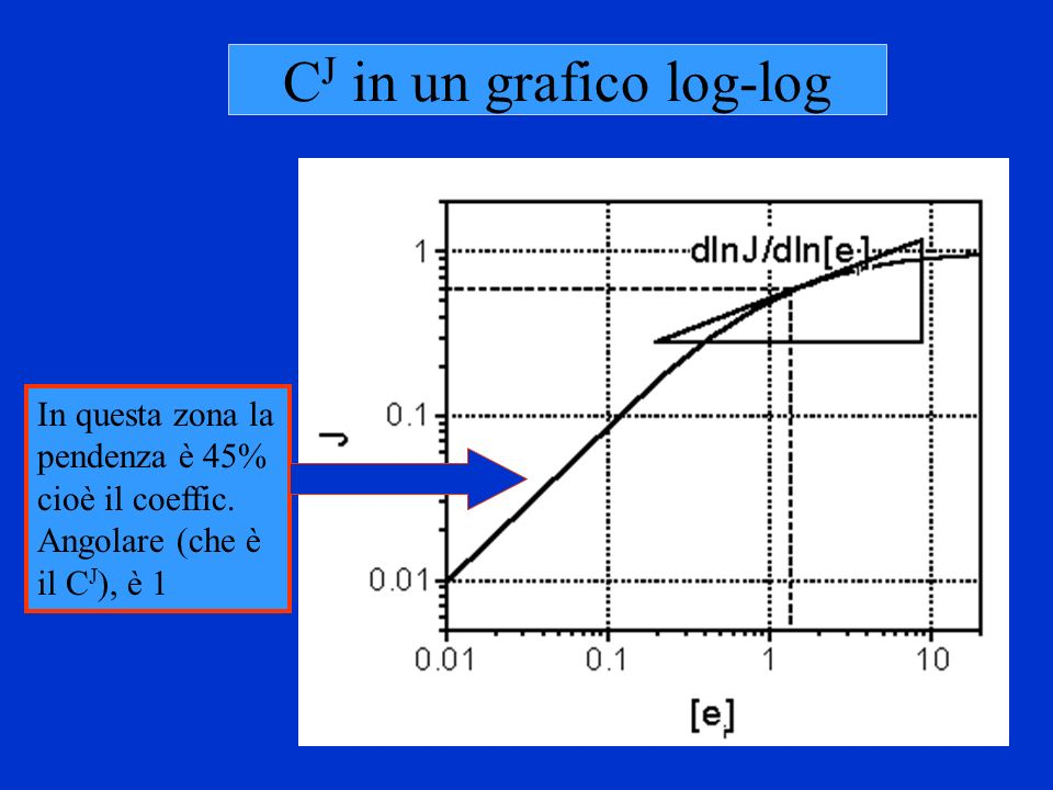 CJ in un grafico log-log