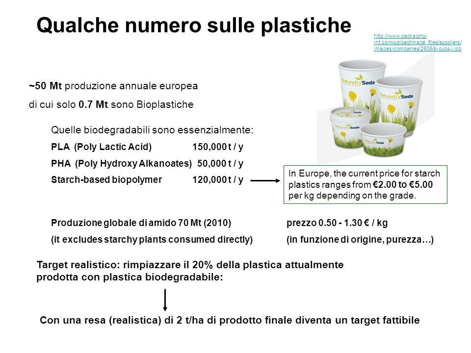 Qualche numero sulle plastiche