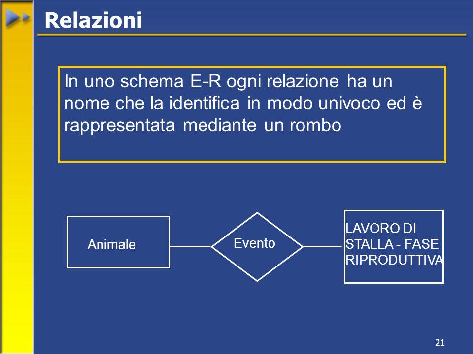 Relazioni In uno schema E-R ogni relazione ha un nome che la identifica in modo univoco ed è rappresentata mediante un rombo.