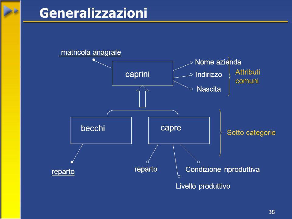 Generalizzazioni caprini becchi capre matricola anagrafe Nome azienda