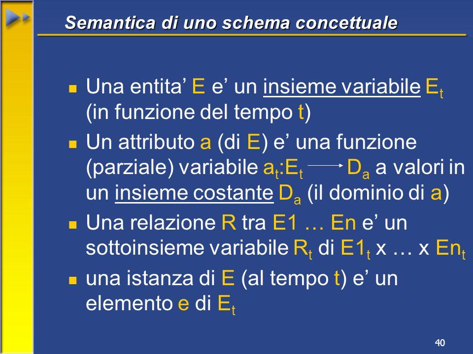 Semantica di uno schema concettuale