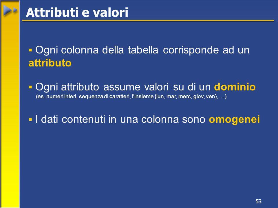 Attributi e valori Ogni colonna della tabella corrisponde ad un attributo. Ogni attributo assume valori su di un dominio.