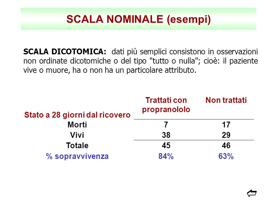 SCALA NOMINALE (esempi)