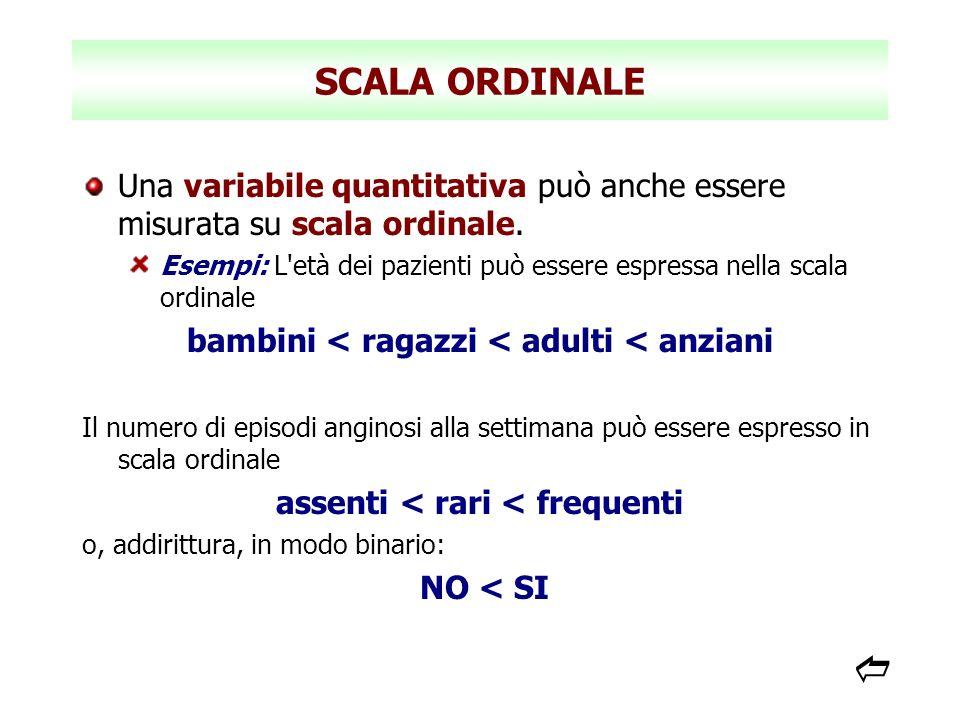 SCALA ORDINALE Una variabile quantitativa può anche essere misurata su scala ordinale.
