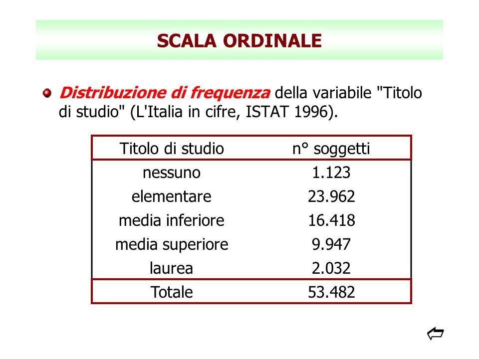 SCALA ORDINALE Distribuzione di frequenza della variabile Titolo di studio (L Italia in cifre, ISTAT 1996).
