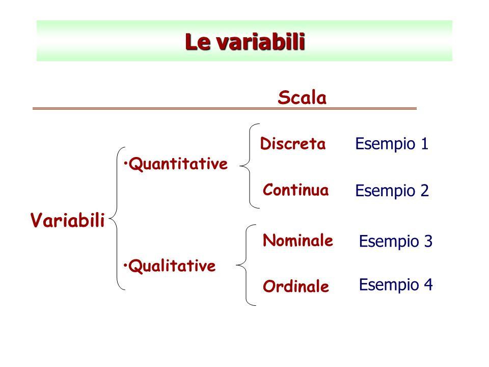 Le variabili Scala Variabili Discreta Continua Esempio 1 Quantitative