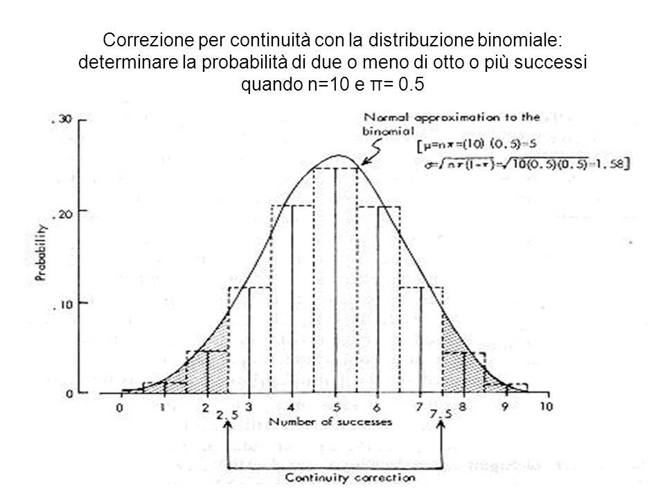 Correzione per continuità con la distribuzione binomiale: determinare la probabilità di due o meno di otto o più successi quando n=10 e π= 0.5